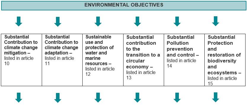 Environmental objective